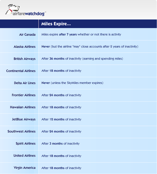 American Airlines | AAdvantage® Participant Airline Award Chart | AA ...
