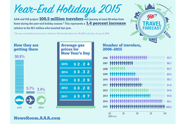 2015's Holiday Travel Forecast