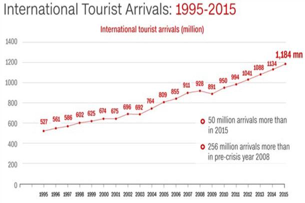 international arrival travelling